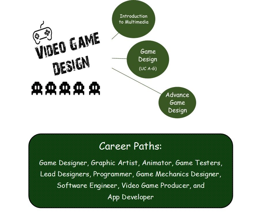 Students Creating Games