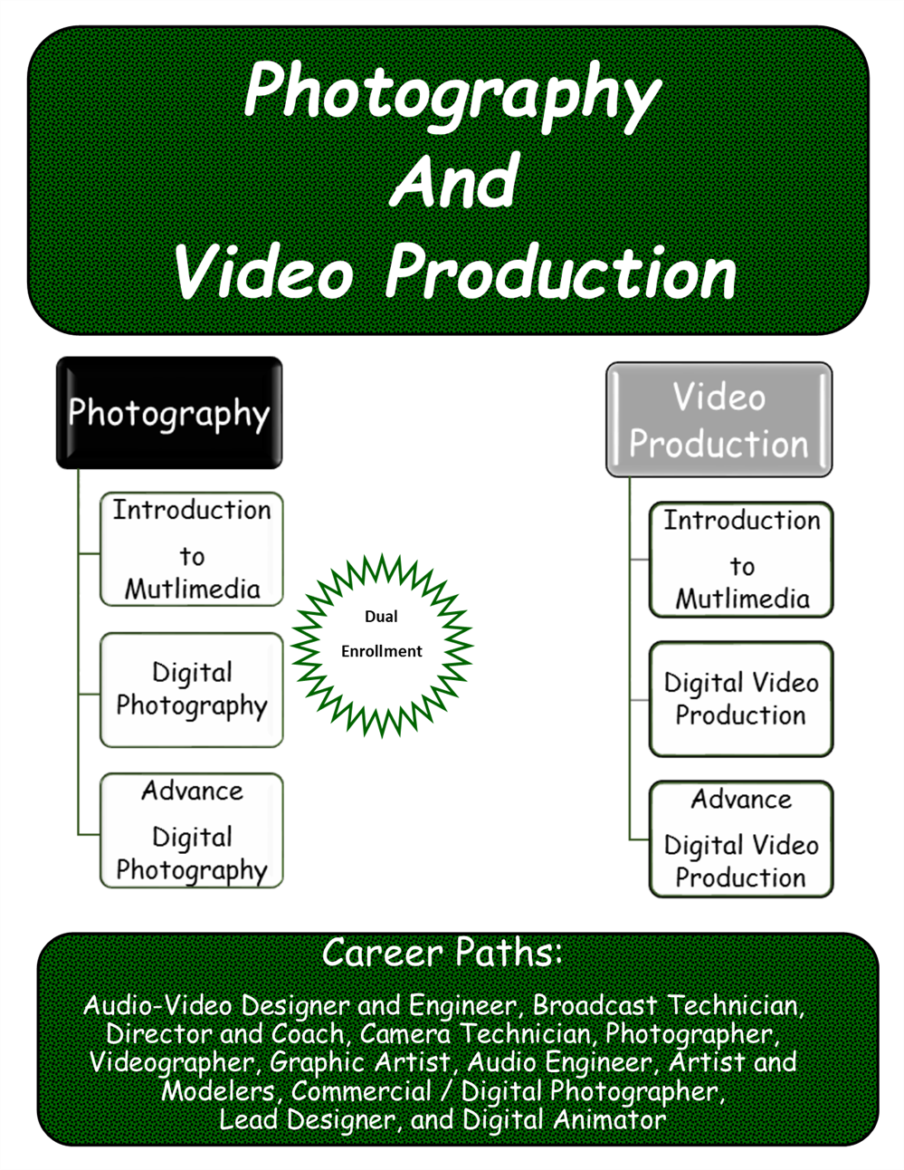 Photography & Video Production Pathways